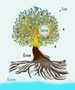 discipleship_tree-860x1024
